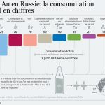 Nouvel an Russie